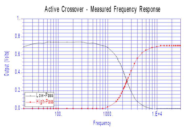Tube Active Crossover on 2-way active crossover, 2-way electronic crossover board, inductor schematic, 2-way crossover audio, 2-way stereo crossover tube, 2-way crossover design, 2-way crossover graph, spectrum analyzer schematic, 2-way speaker crossover,